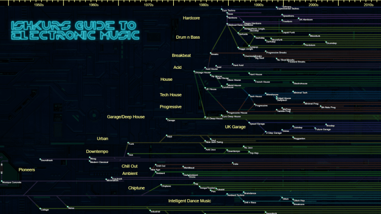 Ishkur Quietly Releases His Fully Updated Guide to Electronic Music, 3.0