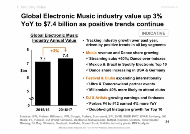 How Has Electronic Music Grown in the Last Few Years? IMS