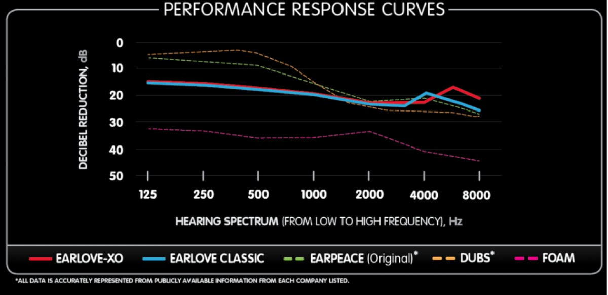 Decibel Reduction / Performance Response Curves