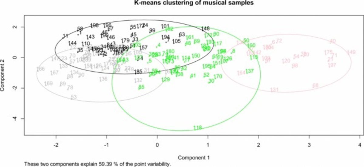 Scientific Danceability Analysis
