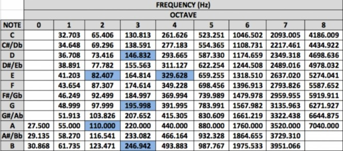 Tuning Drums Frequency
