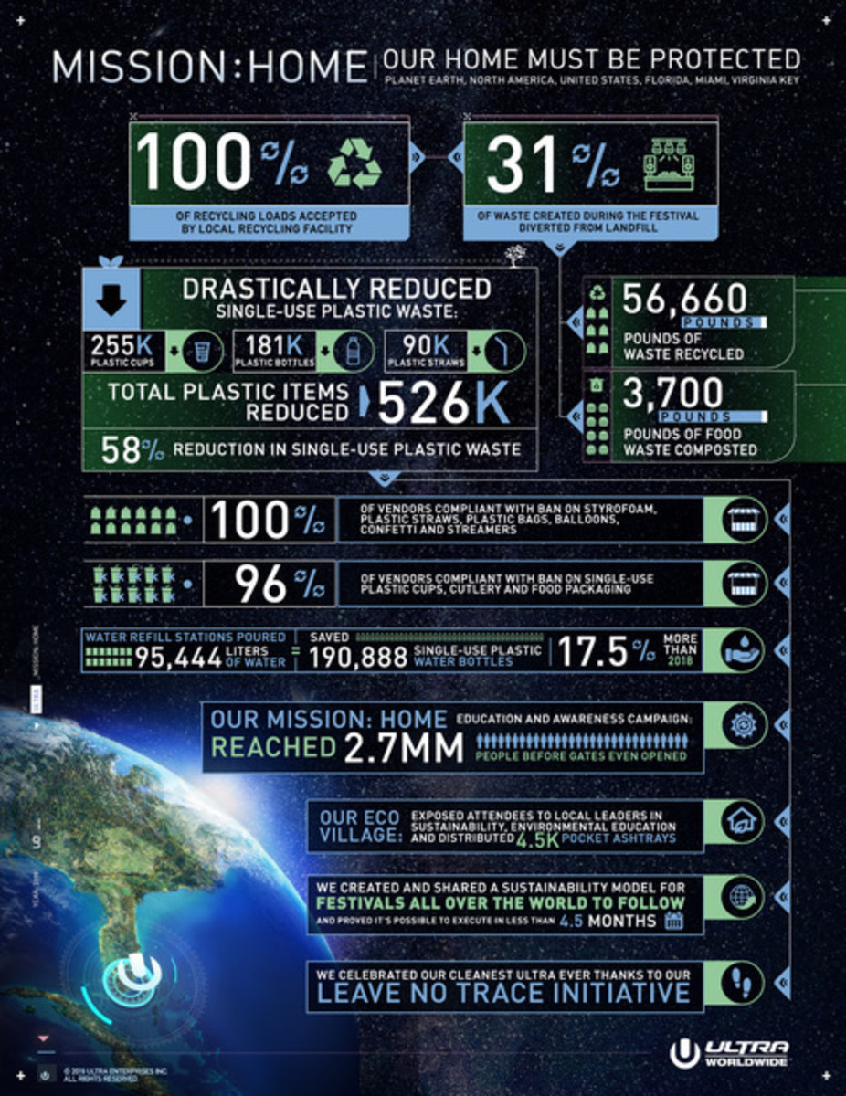 UMF's Mission Home Statistics