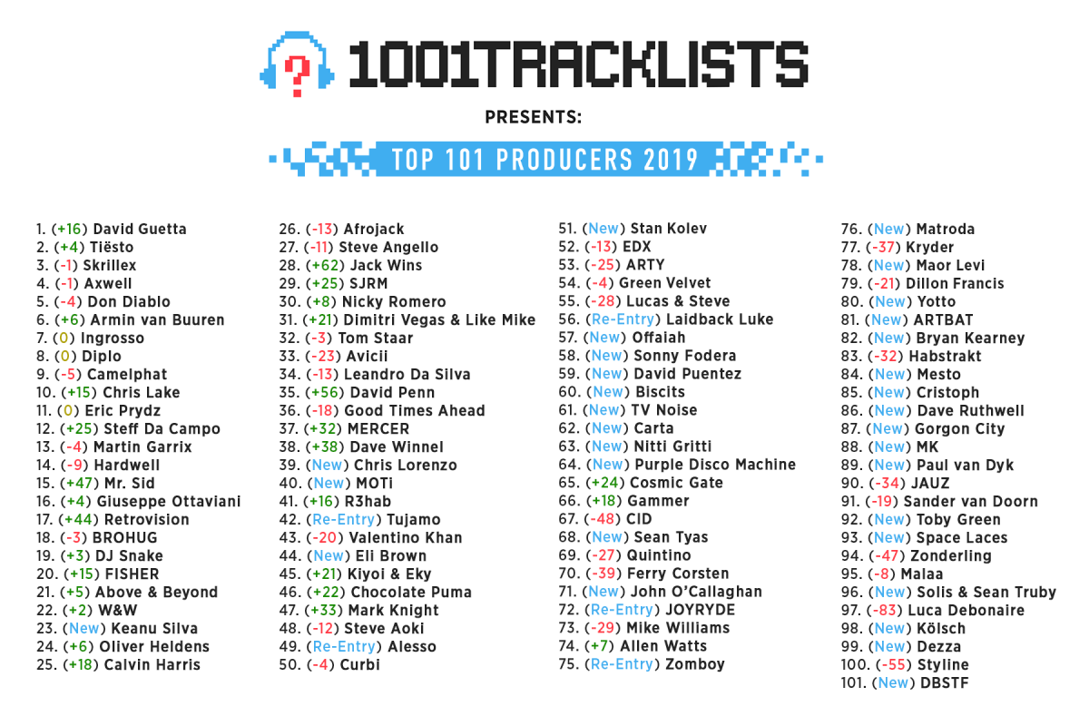 1001 Tracklists - Top 101 Producers of 2019 (Official Listing)