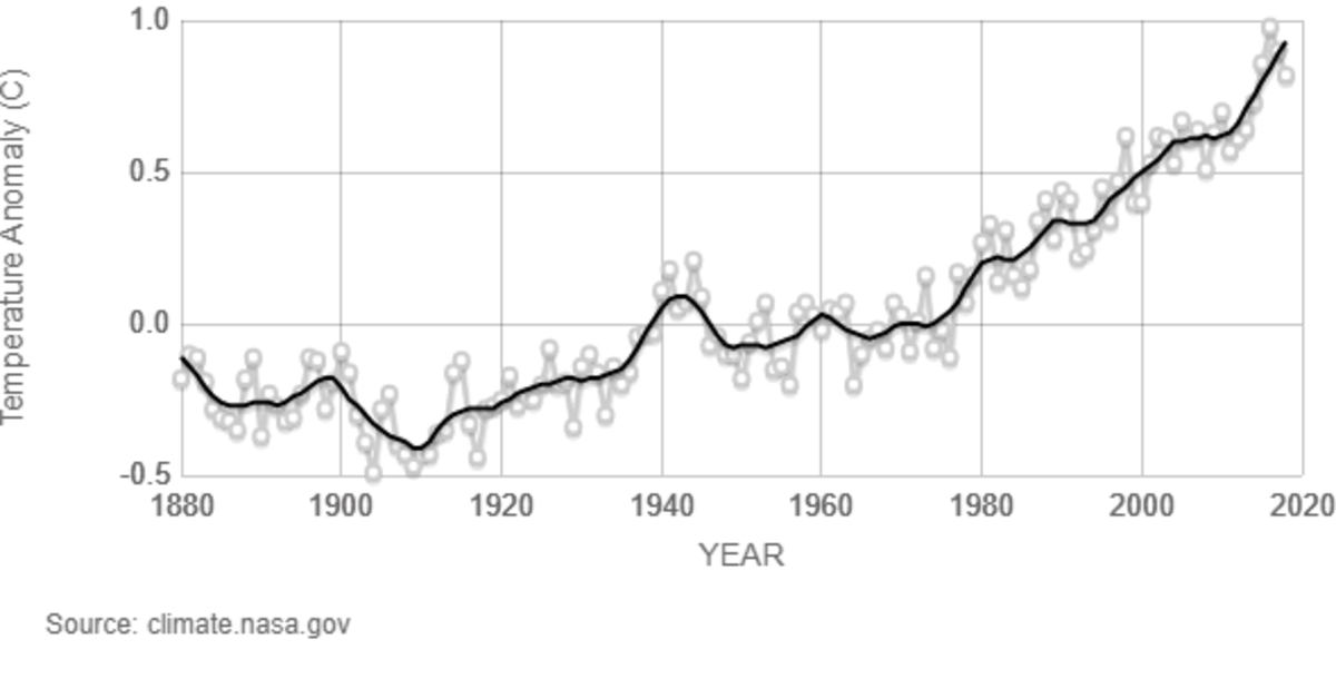 gráfico de temperatura global