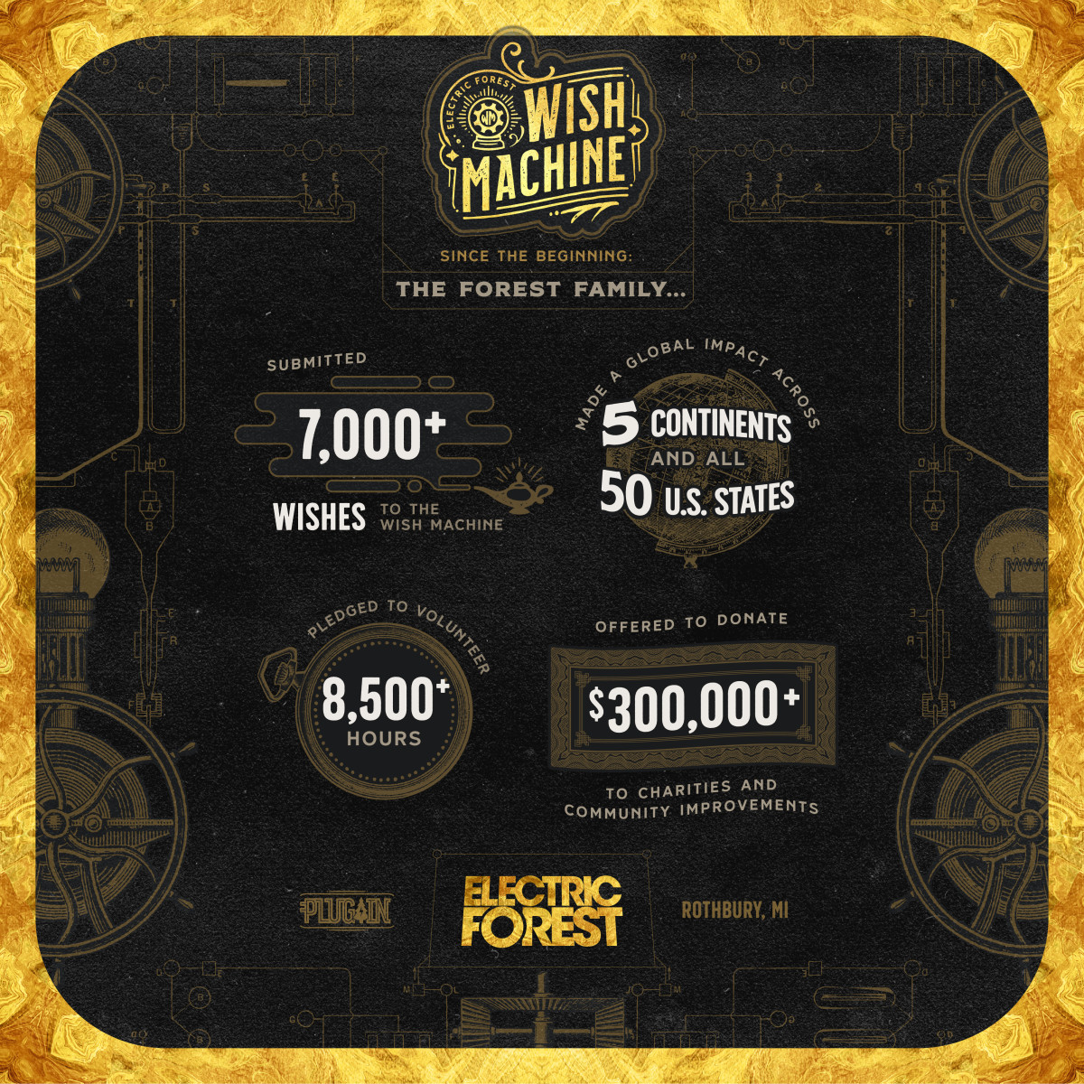 Electric Forest 2019 Wish Machine Infographics
