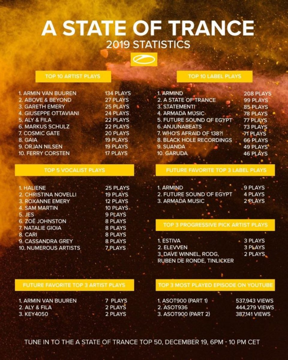 A State of Trance 2019 Statistics
