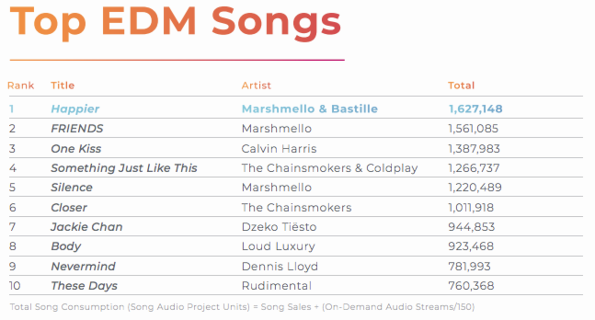 The Top EDM Songs chart as it appeared in BuzzAngle's 2018 Year-End Report.