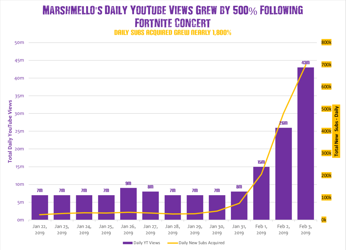 A chart showing how Marshmello's YouTube views increased following his Fortnite concert, Party in Pleasant Park.