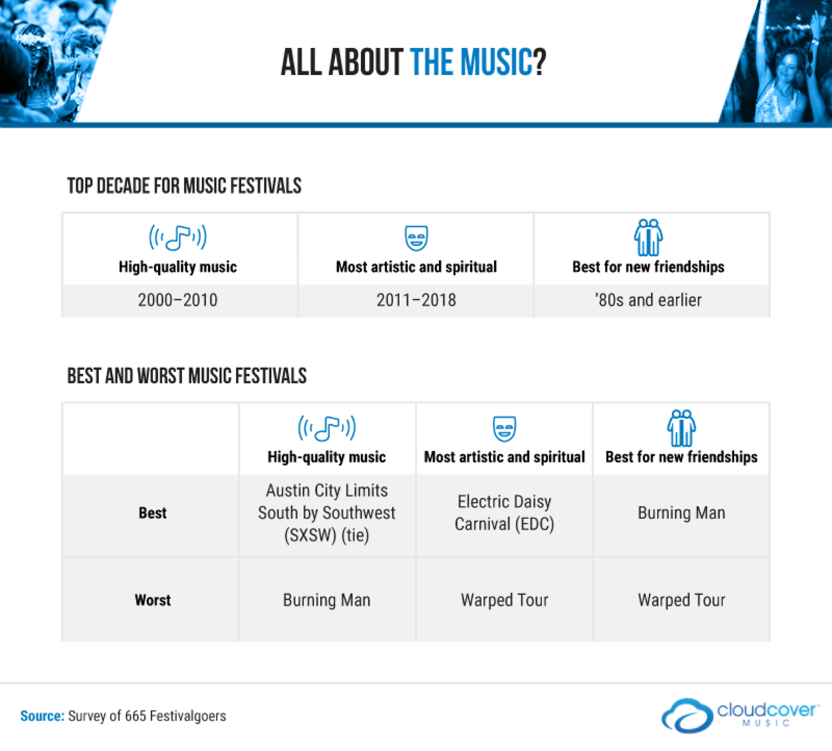 An infographic on music festival experiences funded by Cloud Cover Music.