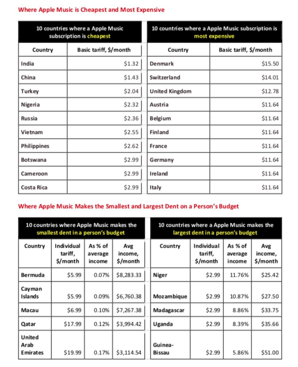 SavingSpot's Apple Music price comparison chart