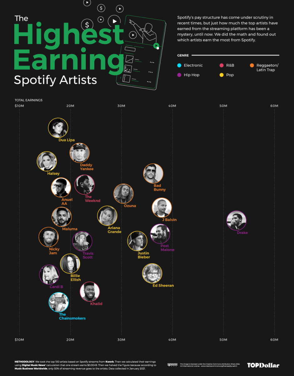 """Drake, Post Malone, Ariana Grande, Bad Bunny, and more landed on Top Dollar's """"Spotify Rich List."""""""