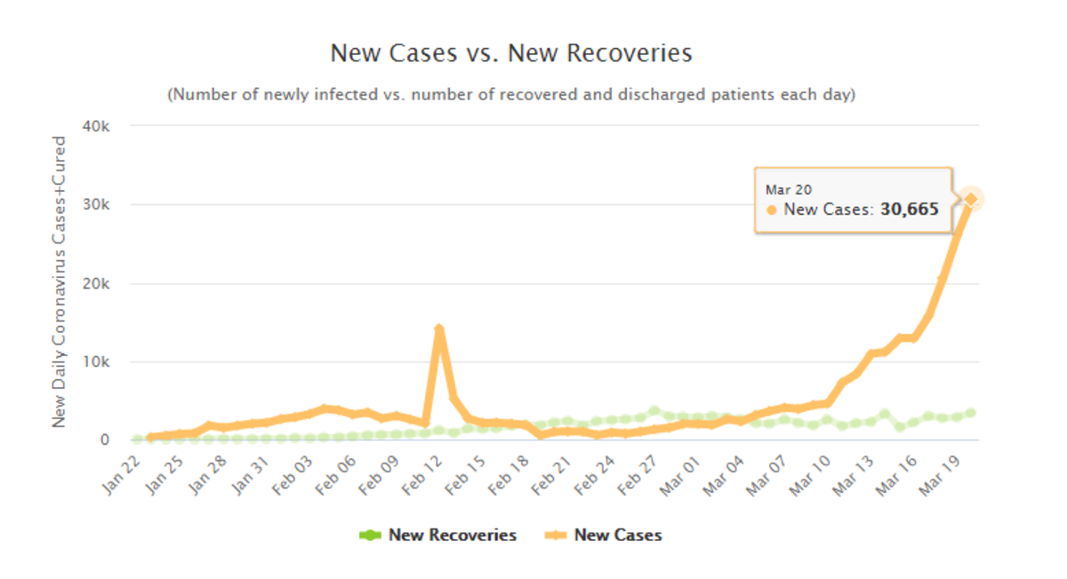 covid-19 new cases and recoveries per day