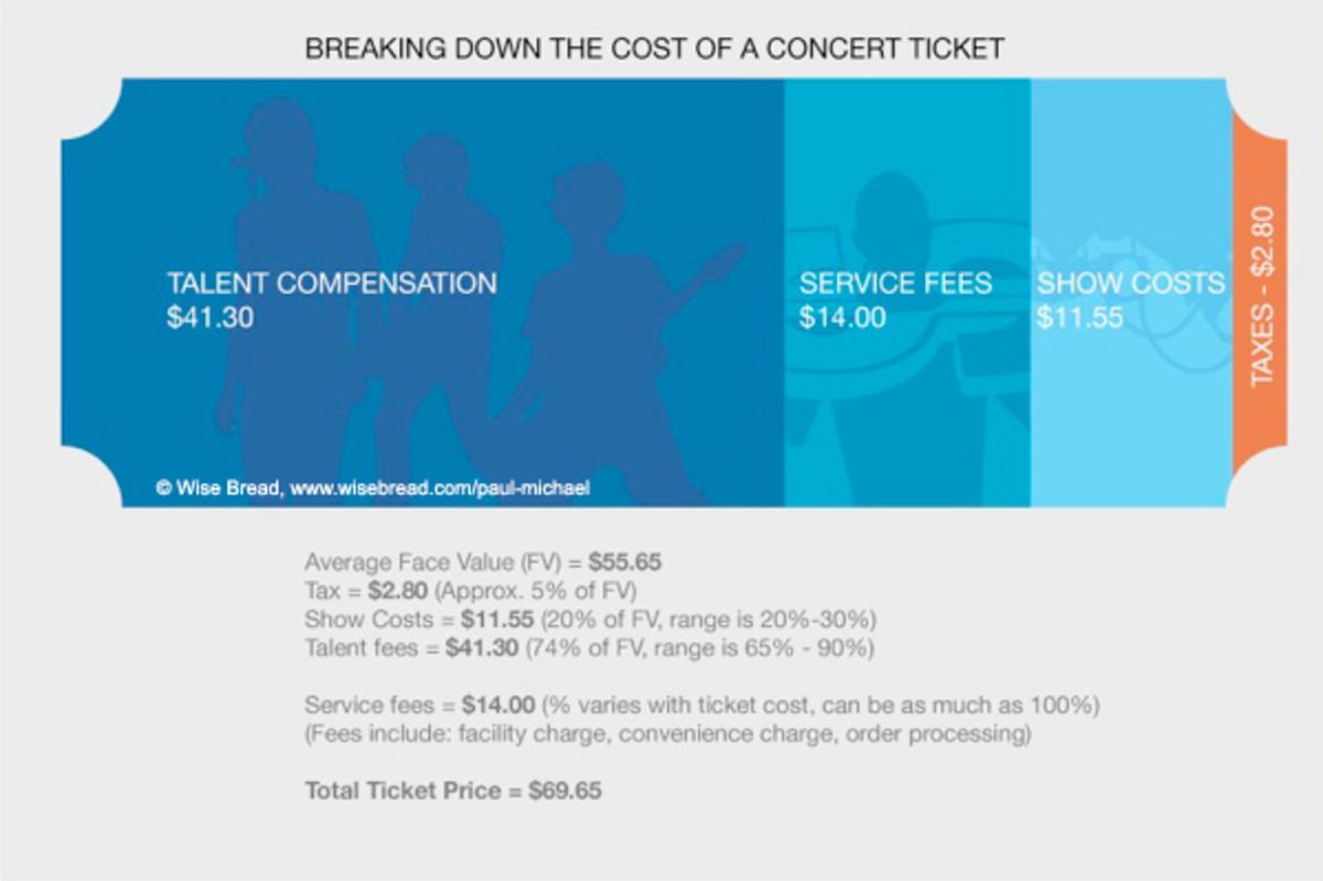 concert ticket revenue infographic