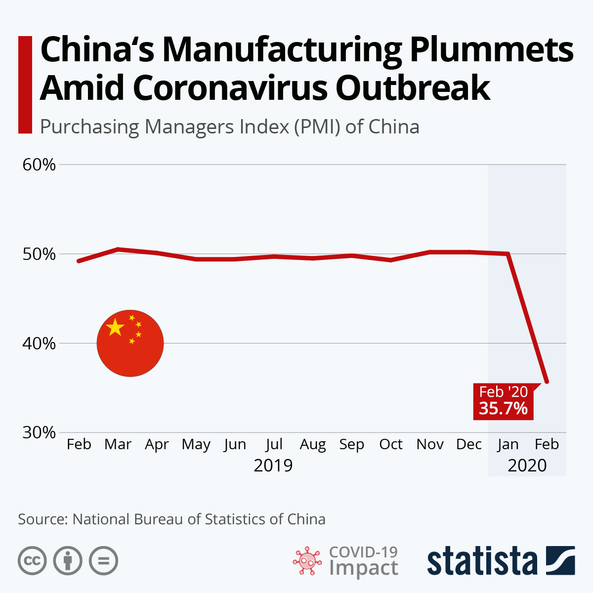 china manufacturing index amid covid 19