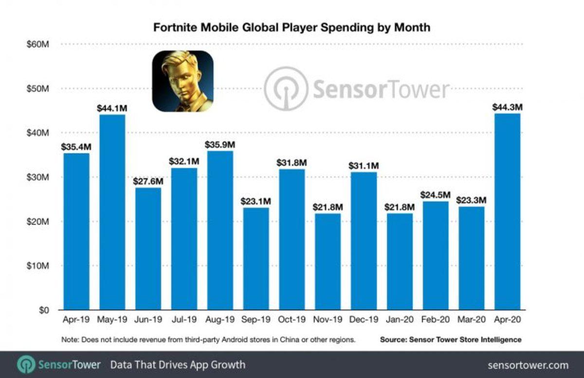 Fortnite Mobile Sales