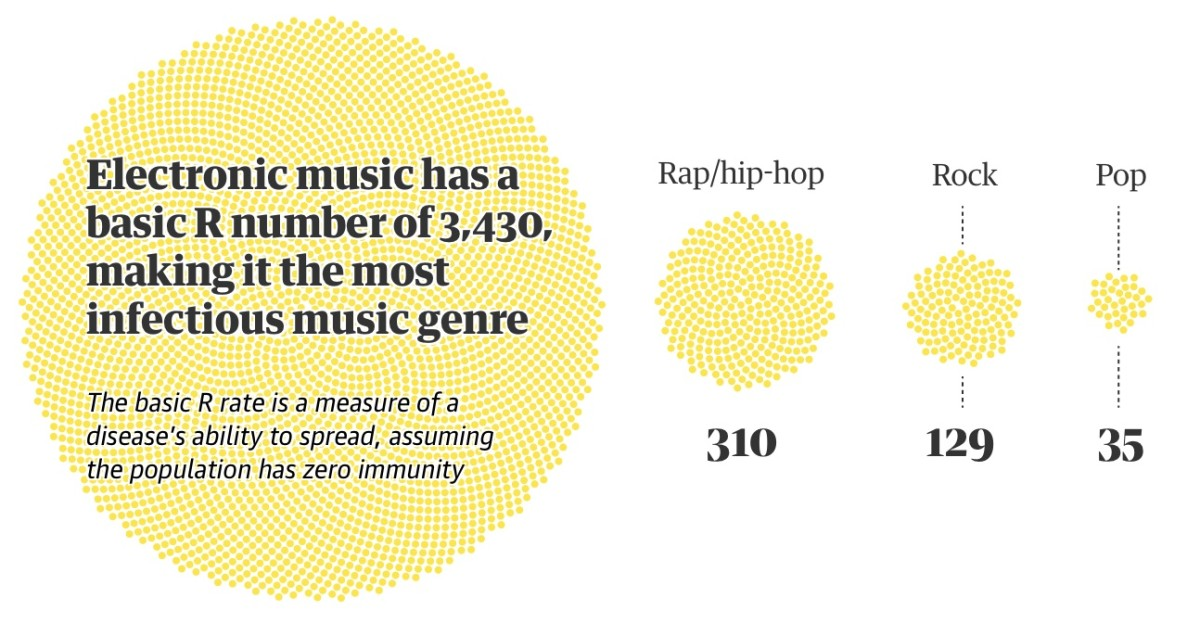 Researchers now know that music popularity spreads through social contact and connections—just like disease. EDM, they found, is the most infectious genre of all.