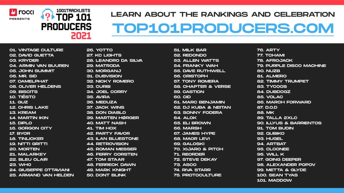 1001Tracklists 101 Producers List