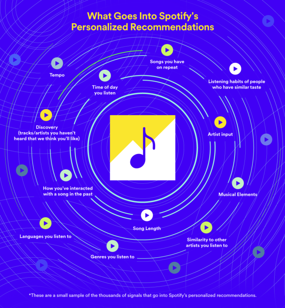 Infographic depicting what goes into Spotify's personalized recommendations.