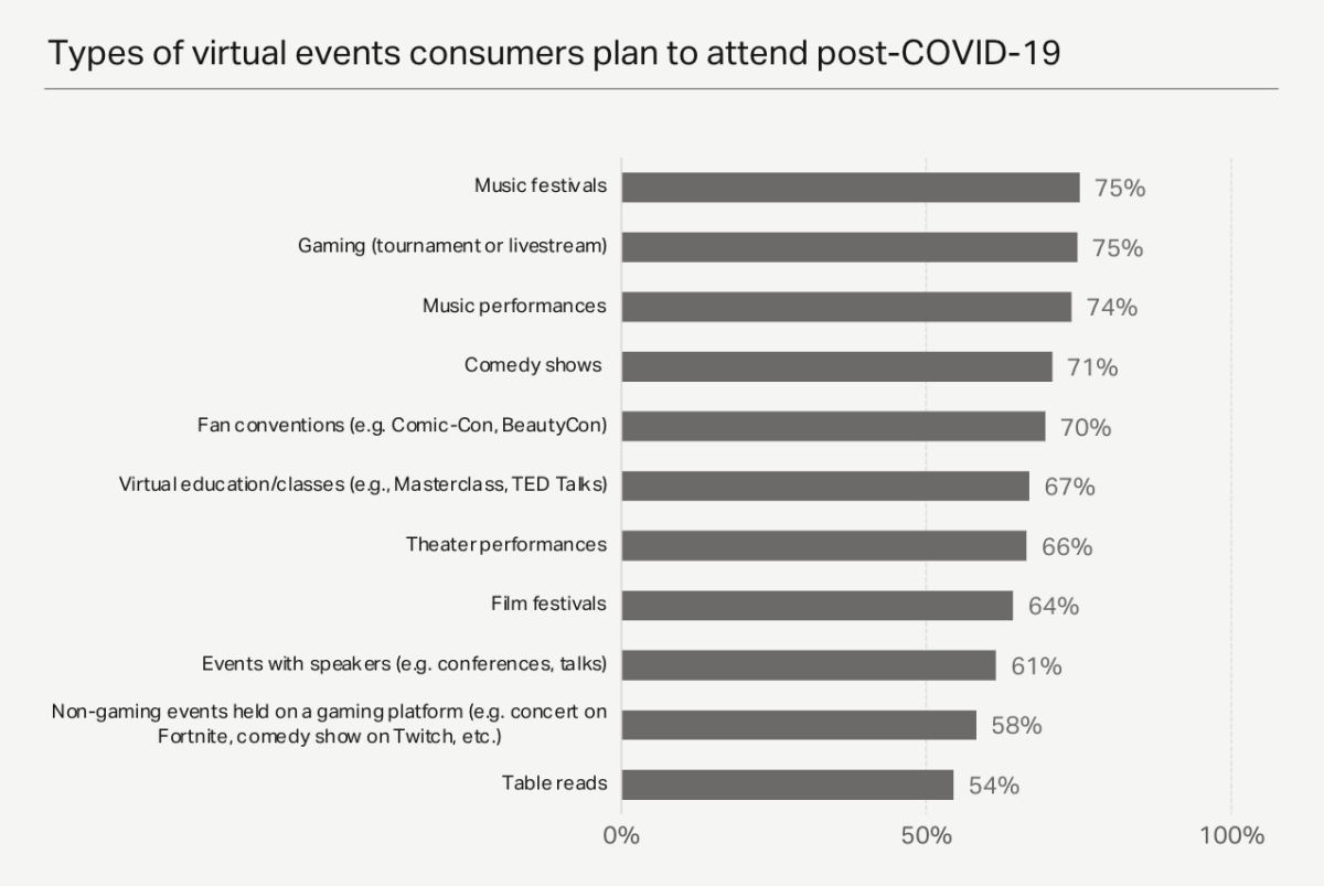 Types of virtual events consumers plan to attend post-COVID-19