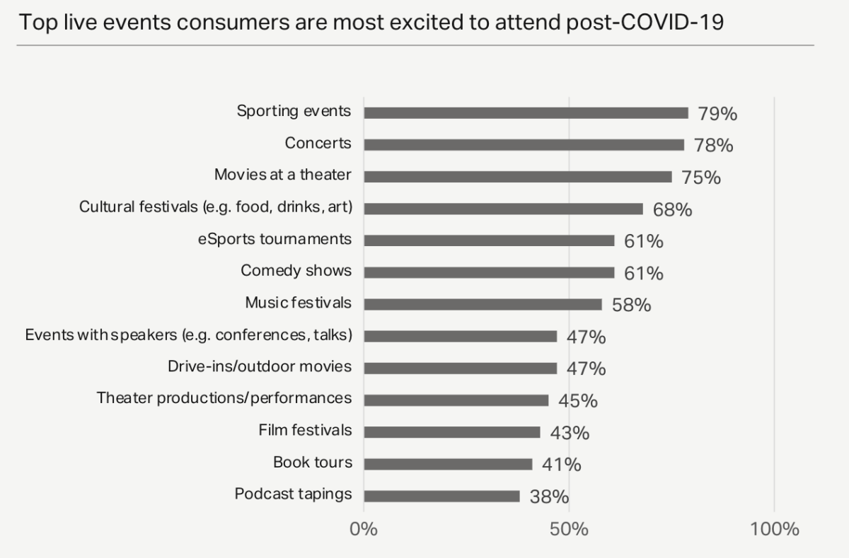 Top live events consumers are most excited to attend post-COVID-19