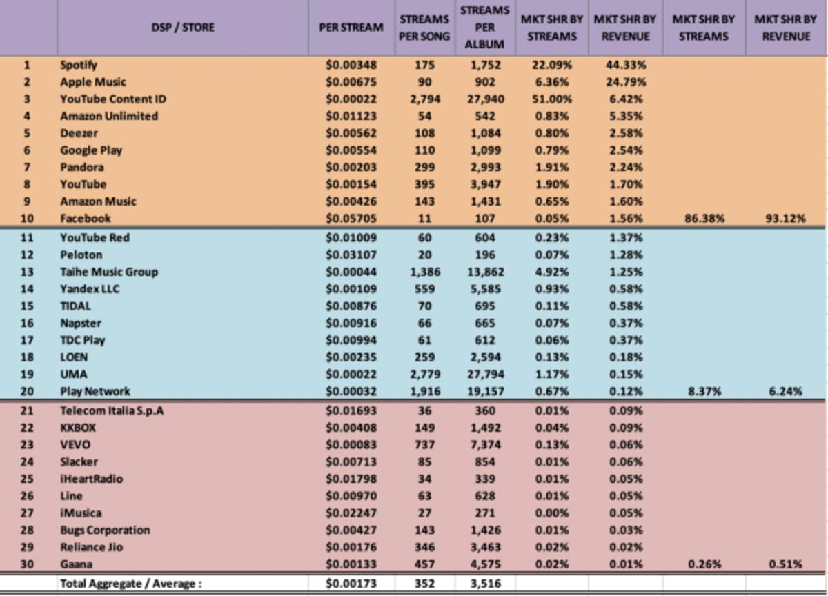 2019 breakdown of revenue per stream..