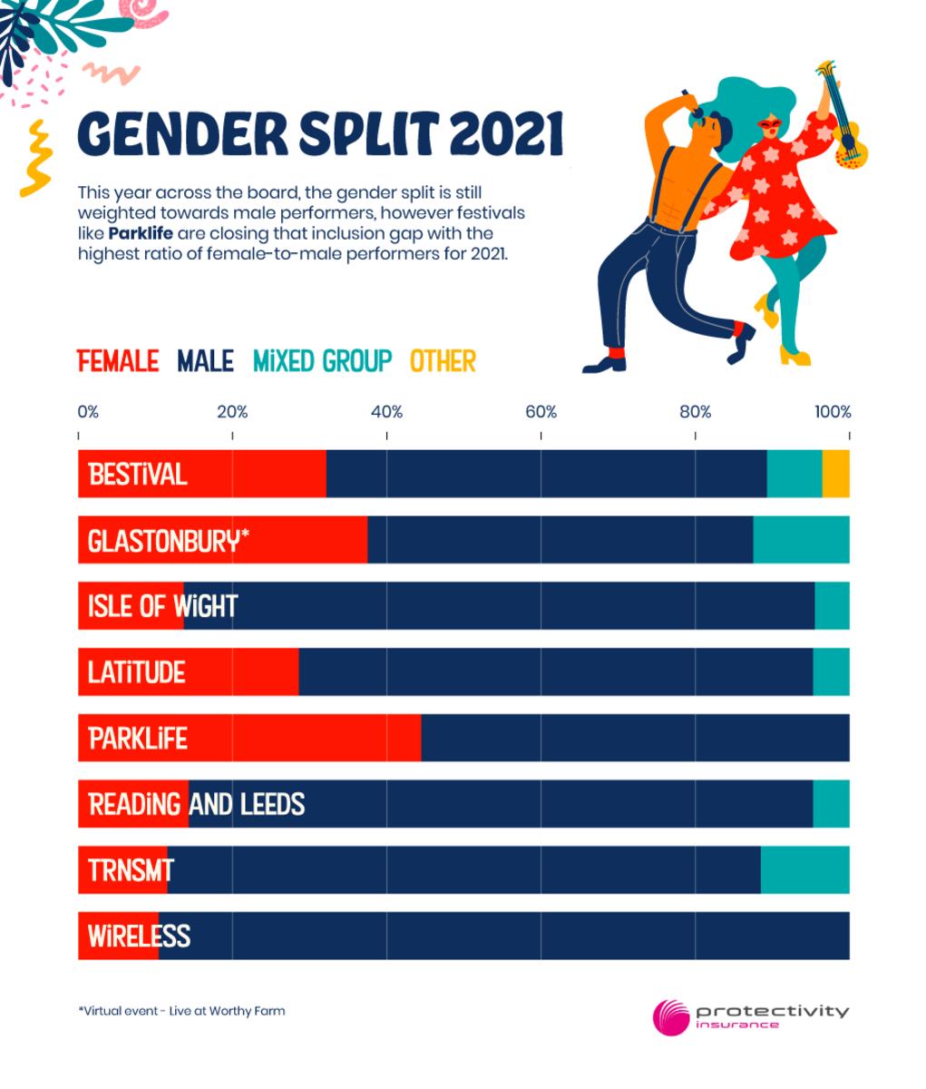 Gender-Split-at-UK-Festivals-Gender-Split-2021-003